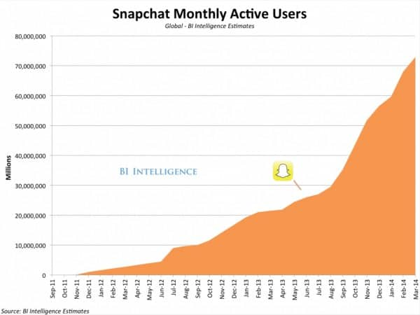 Snapchat_popularity_users